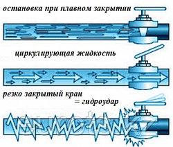 Гидравлический удар (гидроудар)