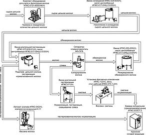 Минизавод для переработки молока ИПКС-0100 «Фермер-Профи» 500л/сутки, фото 2