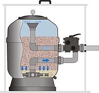 Замена песочного фильтра бассейна