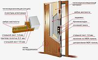 Установка и регулировка дверей