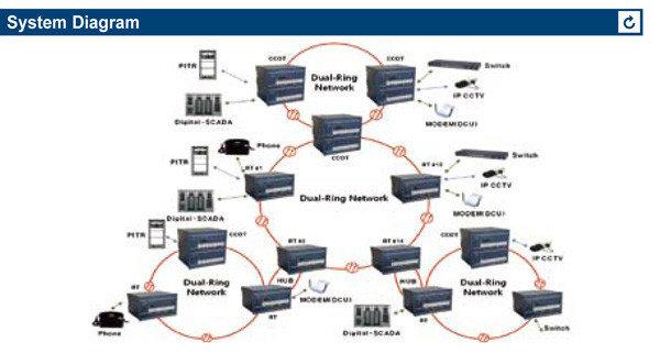 Терминал конвергенции (Convergence terminal), фото 2