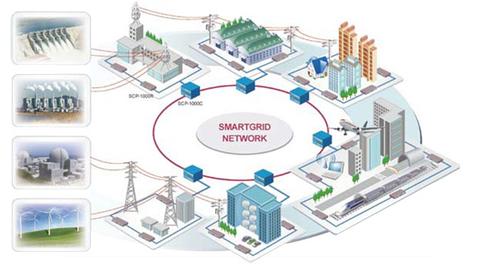 Интеллектуальные системы (Smartgrid Convergence Platform), фото 2