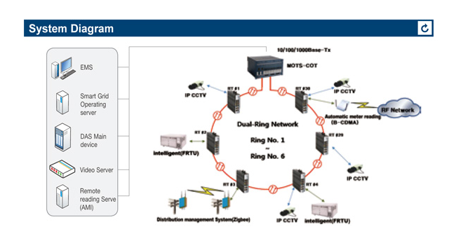 Многофункциональная система оптических трансмиссий (MOTS)