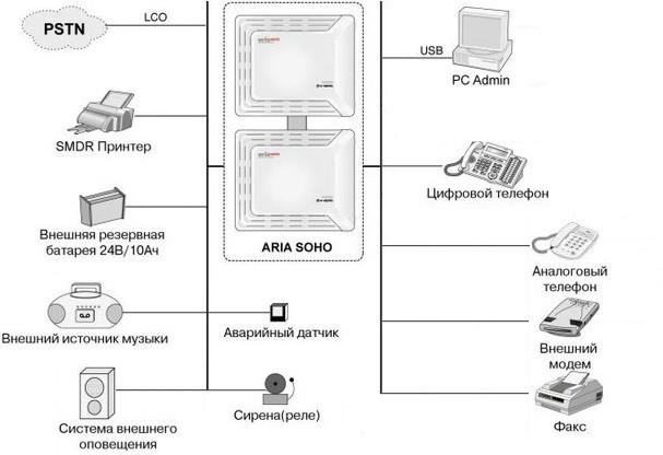 Схема подключений устройств к мини АТС Aria Soho