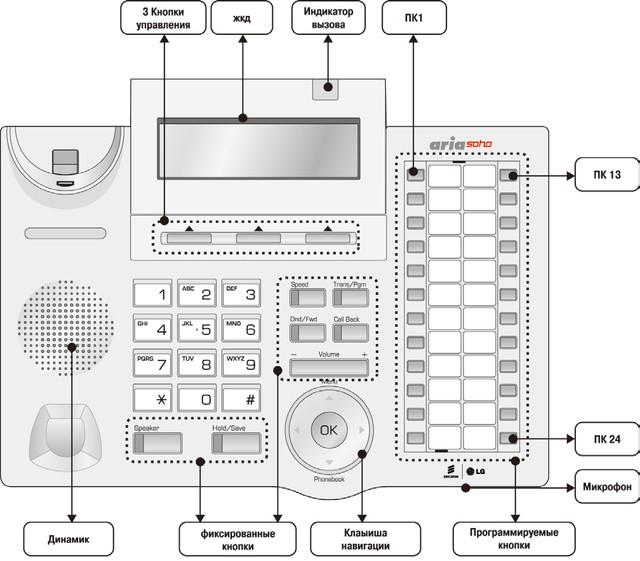 Телефон LDP-7224 - назначение кнопок