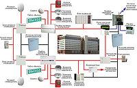 Интегрированные системы безопа...
