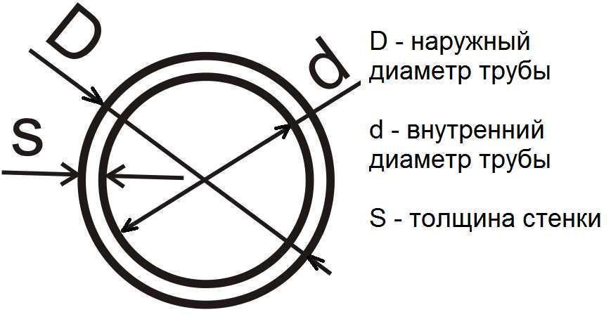 Труба  15x2