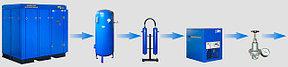 Подготовка сжатого воздуха (Осушители,магистральные фильтры,сепараторы)