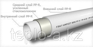 Трубы Kompozit PPR  со стекловолокном 32