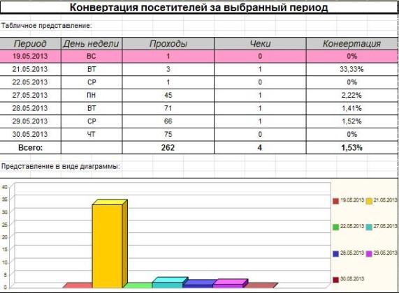 Отчет по конвертации посетителей, построенный на основе данных счетчика и данных о покупках из программы 1С