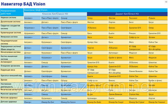 Применение БАД Vision