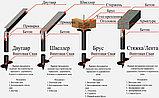 Аренда установки сваекрута, Строительство в стесненных условиях, устройство фундаментов из винтовых свай, фото 10
