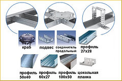Комплектующие материалы гипсокартона