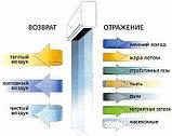 ТЕПЛОВАЯ ВОЗДУШНАЯ ЗАВЕСА DITREEX: RM-1220S2-3D/Y (14КВТ/380В), фото 3
