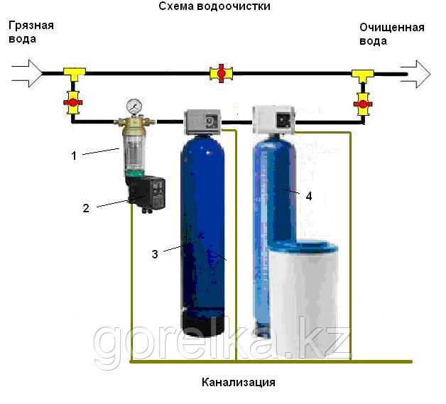Наладка систем водоподготовки котлов