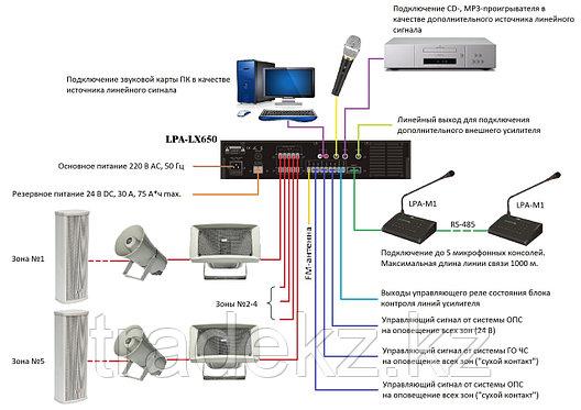 Трансляционный микшер-усилитель LPA-LX650, фото 2