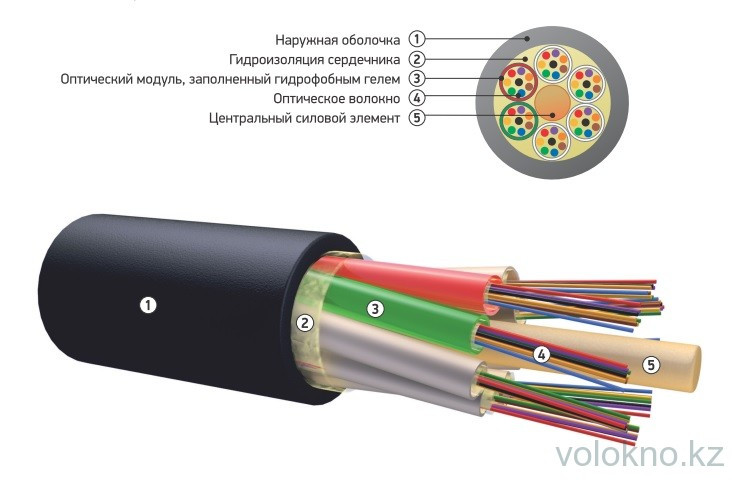 Оптический кабель для прокладки в пластмассовый трубопровод ОК-М На основе модульной конструкции