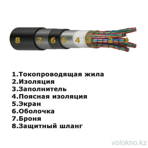 Кабель связи медный ТППэП 200х2х0,5