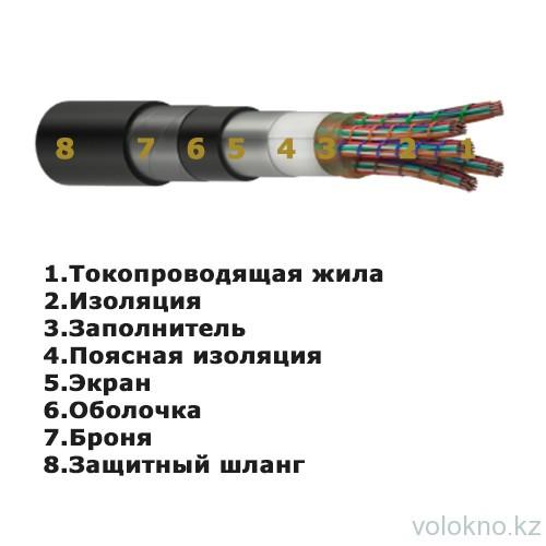 Кабель связи медный ТППэП 5х2х0,5