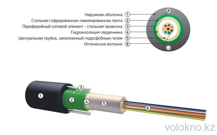 Оптический кабель для прокладки в кабельную канализацию ОКСЛ-Т На основе центральной трубки
