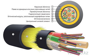 Оптический кабель подвесной самонесущий ОКА-М На основе модульной конструкции