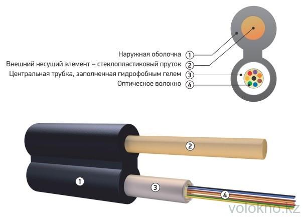 Оптический кабель подвесной с диэлектрическим силовым элементом ОК/Д-Т На основе центральной трубки