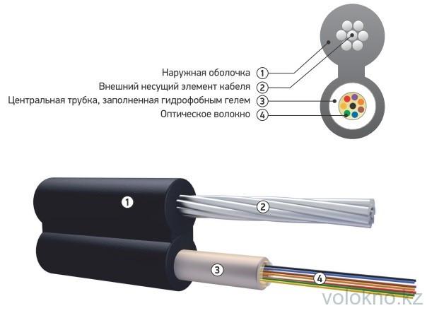 Оптический кабель подвесной с металлическим силовым элементом ОК/Т-Т На основе центральной трубки