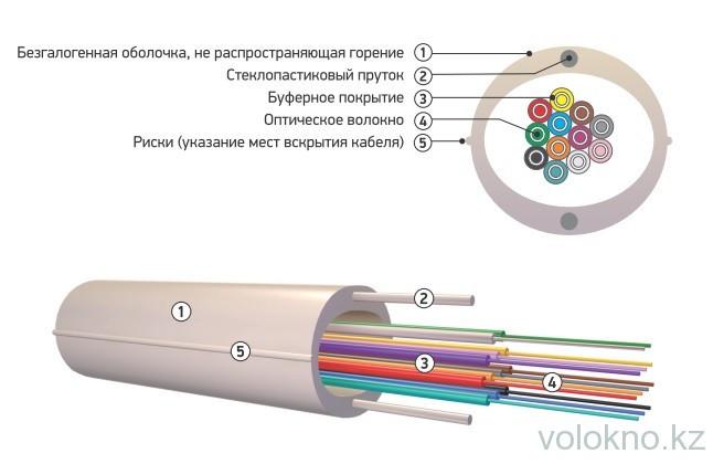 Оптический кабель распределительный марки ОКНГ-Т...-С... (Буферное покрытие)