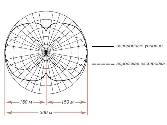 Сверхмощный 10-ти частотный подавитель «Терминатор Т-1000» диаграмма направленности антенн