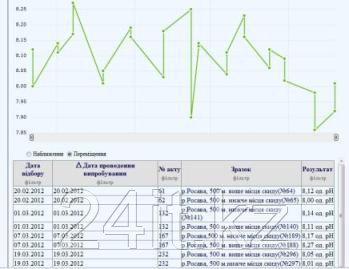 """Автоматизированная информационная система """"Лаборатория"""" 2.6"""
