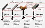 Сваи винтовые d 76 мм для укрепления берега, реперов и фундаментов домов, бань, заборов, опор ЛЭП, фото 6