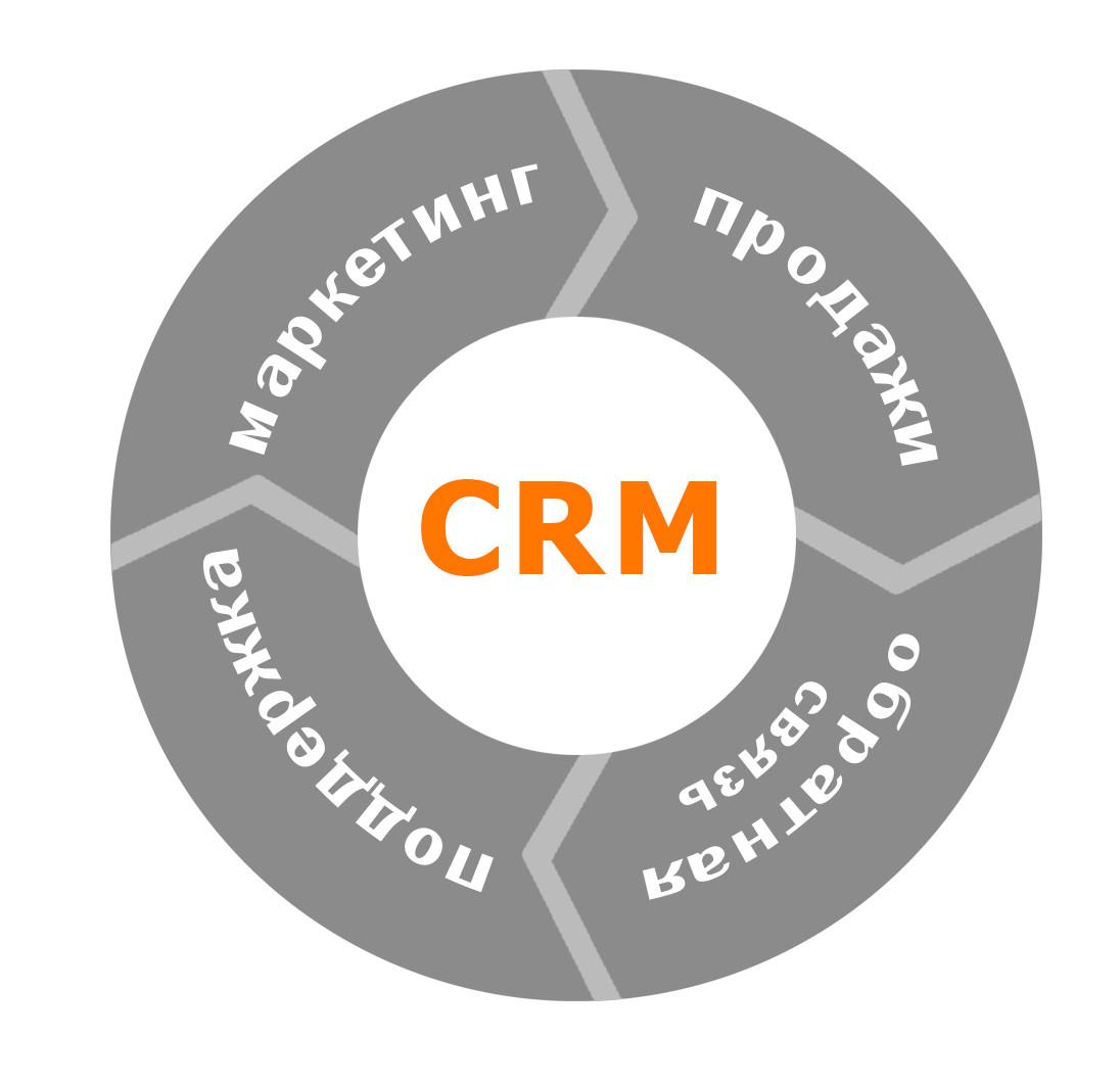 Создание CRM систем в Караганде