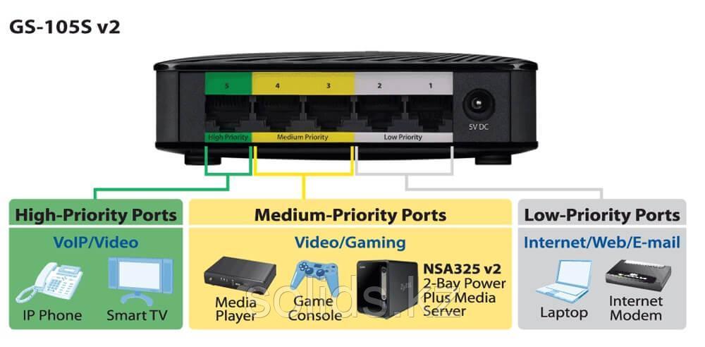 Коммутатор Zyxel  5 портов 1000 Мбит/с, настольный, c приоритетными портами