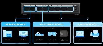 Коммутатор Zyxel 8 портов 1000 Мбит/с настольный c приоритетными портами
