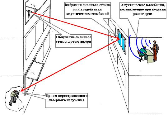 Технические каналы утечки информации: лазерный микрофон, принцип действия