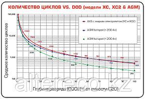 Тяговый аккумулятор US 305 XC (6В, 310Ач) Аналог Trojan J305G-AC, фото 2