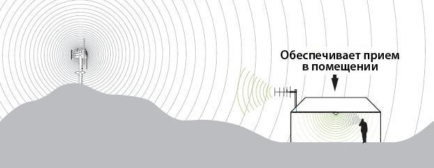 Двухдиапазонный усилитель GSM и 3G связи (репитер) TG-903GHR схема антенн