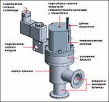 Угловые пневматические нормально-закрытые вакуумные клапаны (пневматические угловые вакуумные клапаны с открыт, фото 2