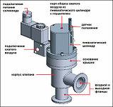 Угловые пневматические вакуумные клапаны с пневмоприводом двустороннего действия (пневматические угловые вакуу, фото 2