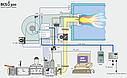 Горелка Uret URG1Z (100 кВт), фото 2