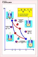 Плакаты физика 10 класс