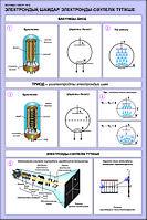 Плакаты физика 11 класс, фото 1