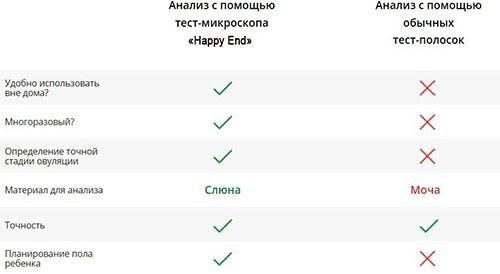 """Микроскоп """"Happy End"""" на порядок превосходит обычные тест-полоски, как по возможностям, так и по функциональности (нажмите на фото, чтобы увеличить)"""