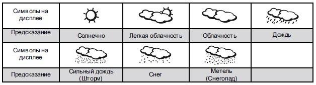 На дисплее метеостанции всегда отображается один из возможных анимированных индикаторов прогноза погоды на ближайшее будущее