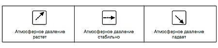 """Индикатор изменения уровня атмосферного давления метеостанции """"Ea2 ED609 Edge"""""""