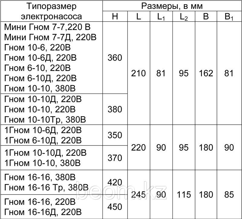 Насос центробежный погружной ГНОМ 40-25, ГМС - фото 2