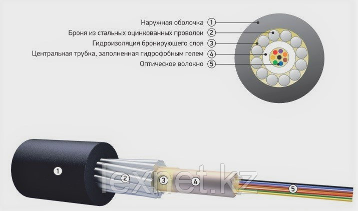 Кабель волоконно-оптический ОКБ-Т-А12-3.0, фото 2