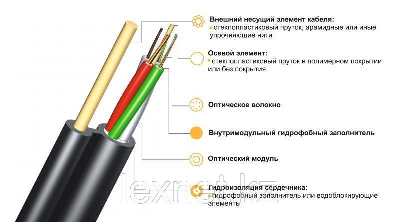 Кабель волоконно-оптический ОК/Т-М4П-А32-8.0