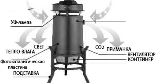 Схематичное изображение прибора с указанием основных функциональных элементов