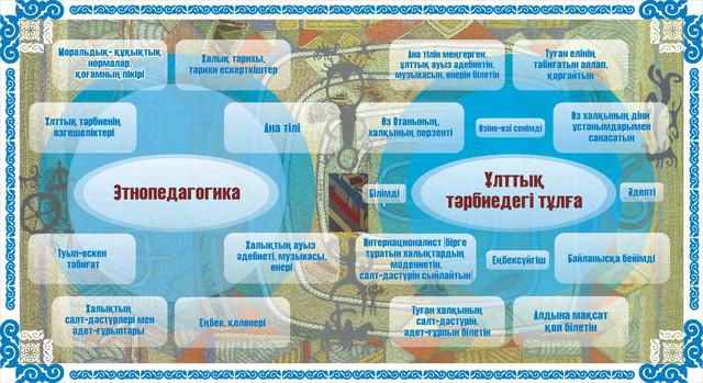 Кабинет казахского языка и литературы